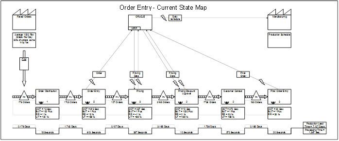 Designing Processes3