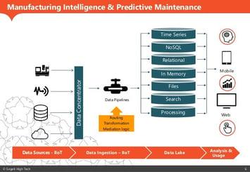 manufacturing intelligence
