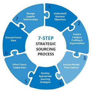 7-Step Strategic Sourcing Process